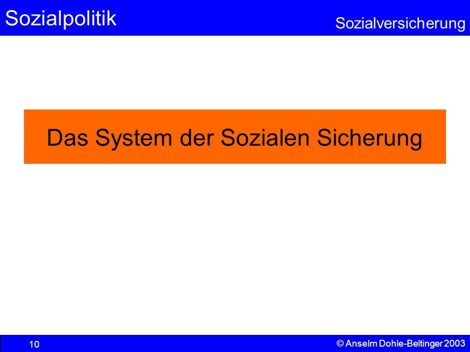 Das System der Sozialen Sicherung