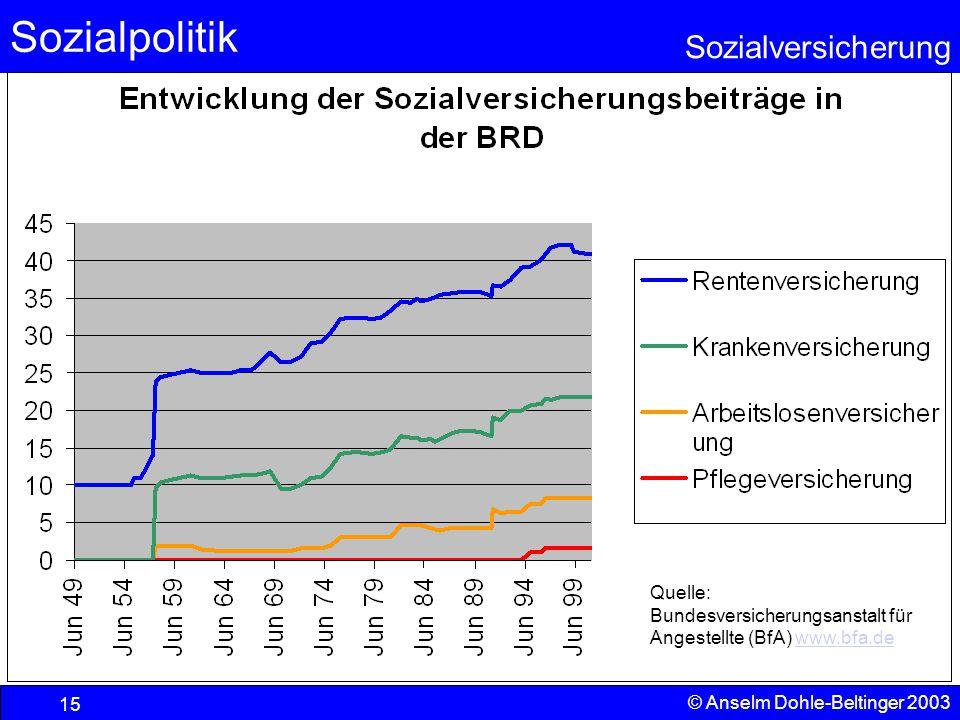 Quelle: Bundesversicherungsanstalt für Angestellte (BfA) www.bfa.de