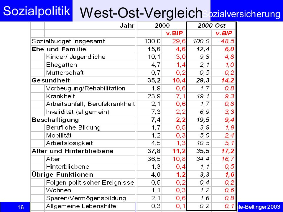 West-Ost-Vergleich © Anselm Dohle-Beltinger 2003