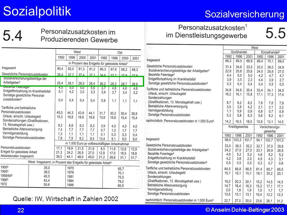 Quelle: IW, Wirtschaft in Zahlen 2002