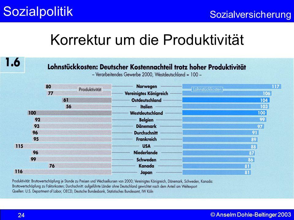 Korrektur um die Produktivität