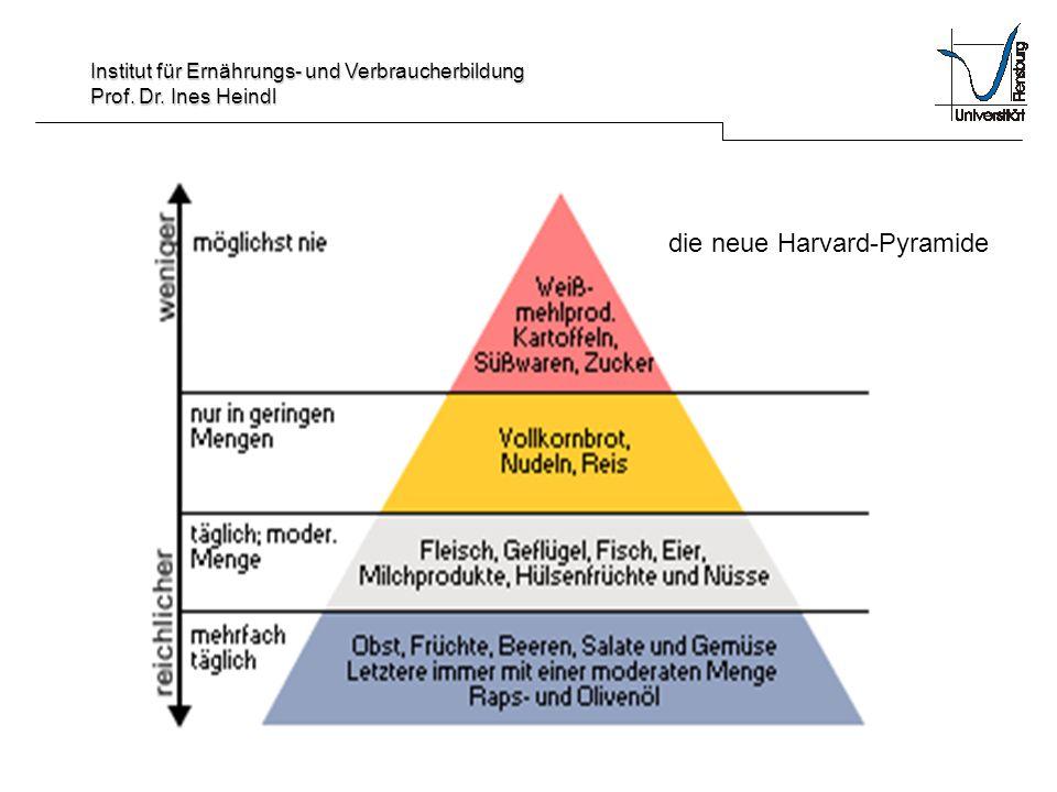 die neue Harvard-Pyramide