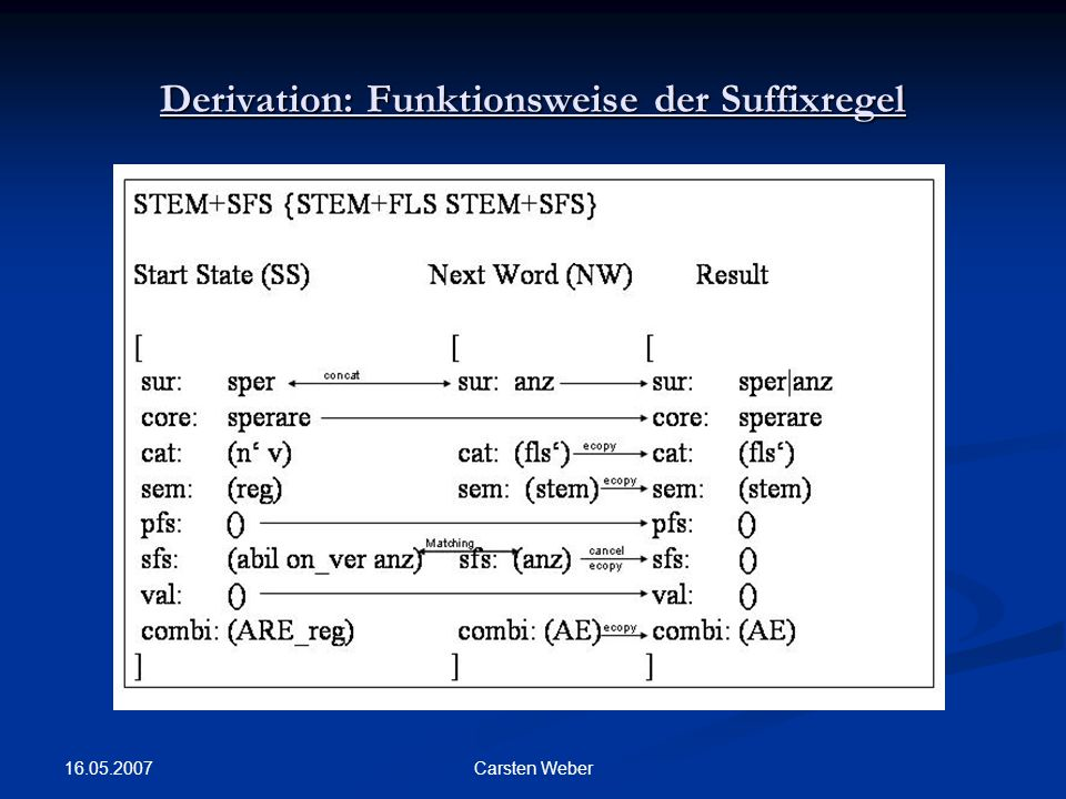 Derivation: Funktionsweise der Suffixregel