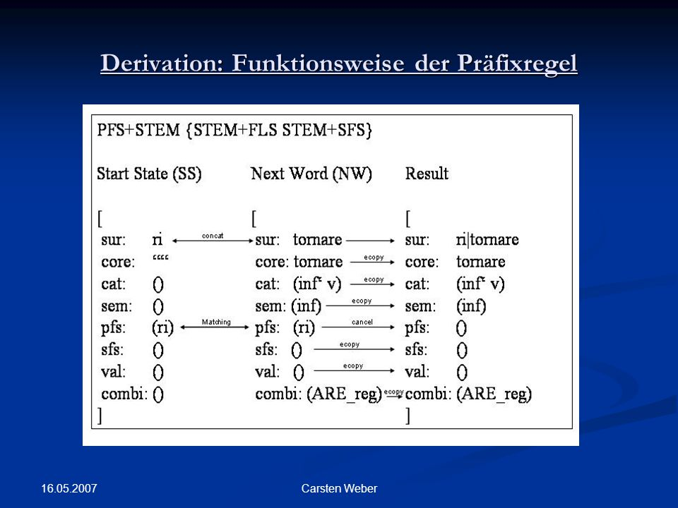 Derivation: Funktionsweise der Präfixregel