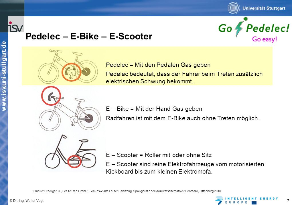 Pedelec – E-Bike – E-Scooter
