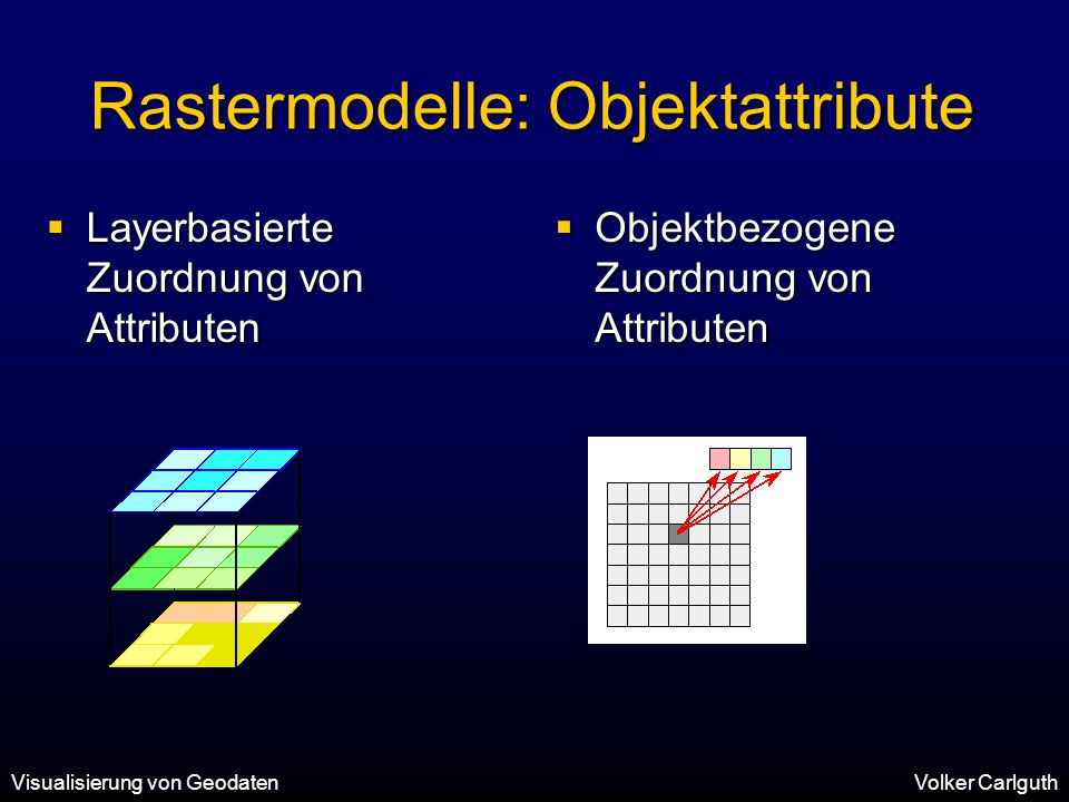 Rastermodelle: Objektattribute