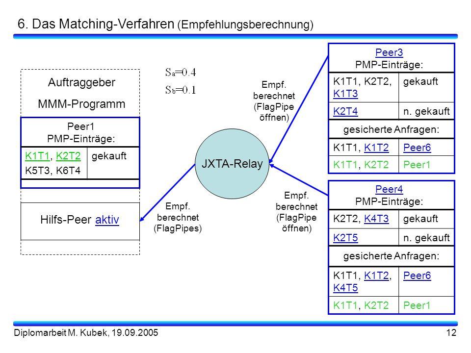 6. Das Matching-Verfahren (Empfehlungsberechnung)