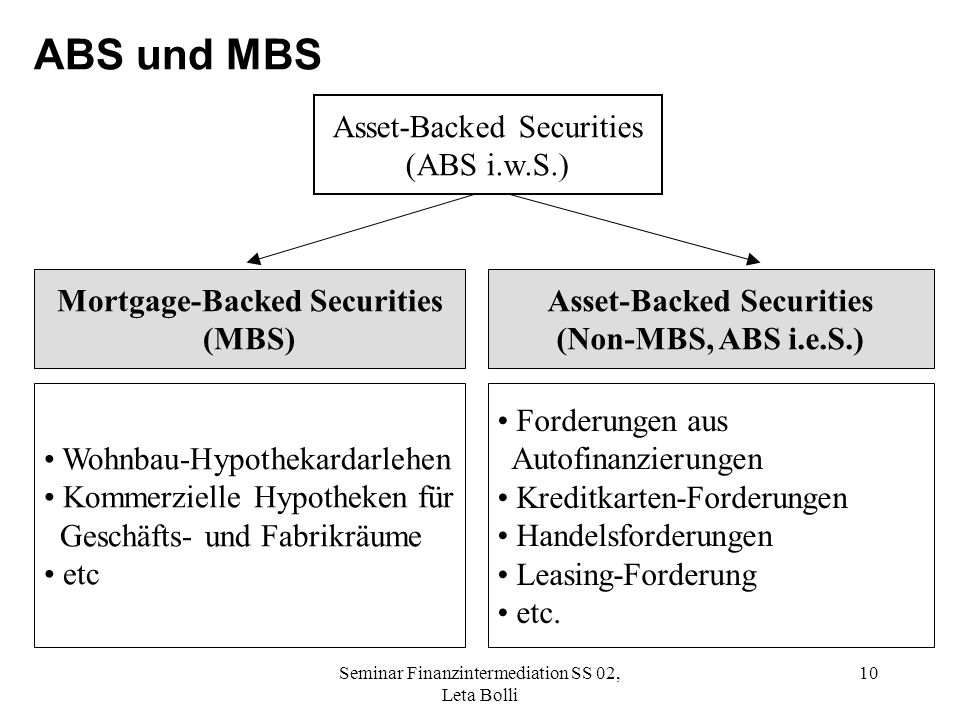 Asset-Backed Securities
