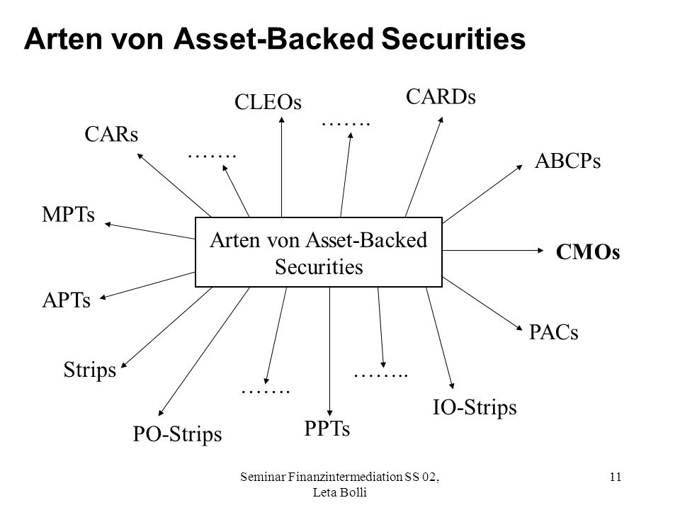 Arten von Asset-Backed Securities