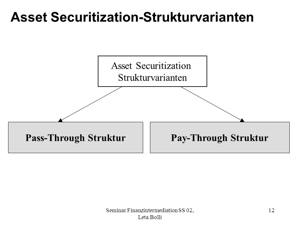 Asset Securitization-Strukturvarianten