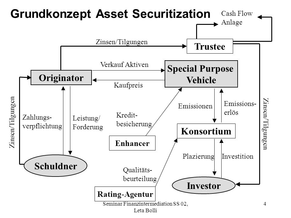 Grundkonzept Asset Securitization