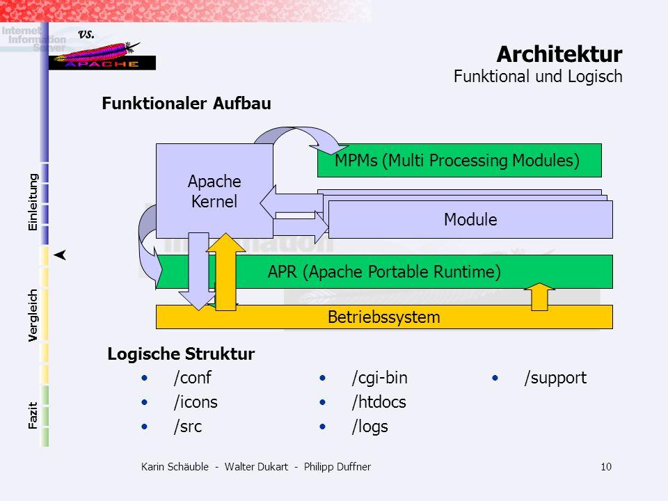 Architektur Funktional und Logisch Funktionaler Aufbau Apache Kernel