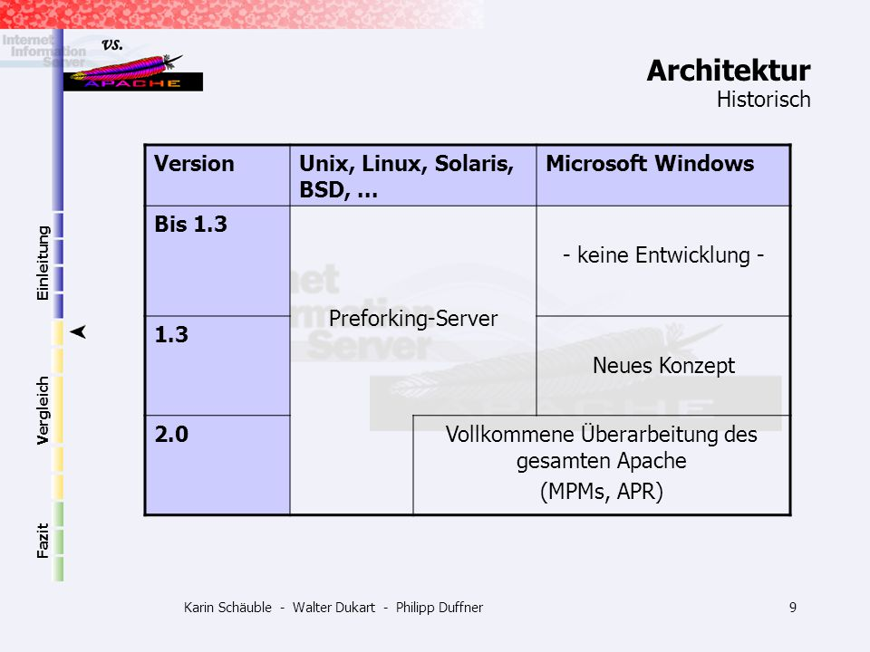 Architektur Historisch Version Unix, Linux, Solaris, BSD, ...