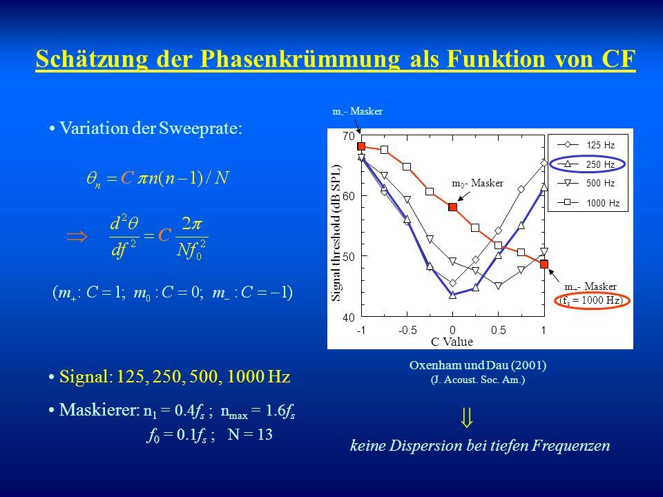 Schätzung der Phasenkrümmung als Funktion von CF