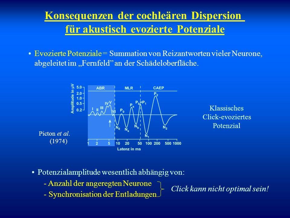 Konsequenzen der cochleären Dispersion