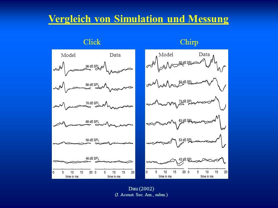 Vergleich von Simulation und Messung