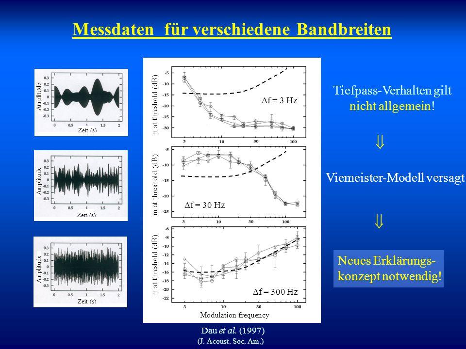 Messdaten für verschiedene Bandbreiten