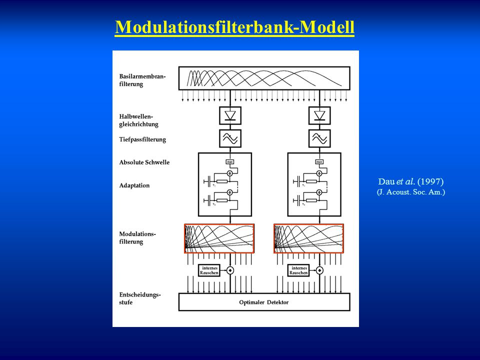 Modulationsfilterbank-Modell