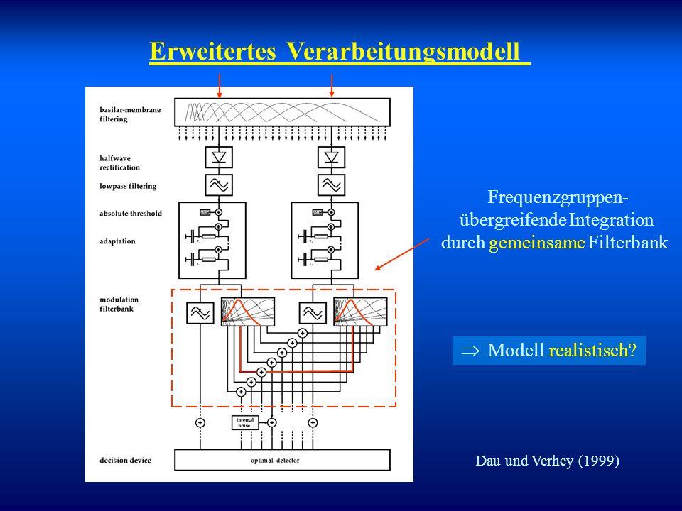 Erweitertes Verarbeitungsmodell