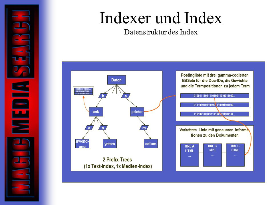 Indexer und Index Datenstruktur des Index