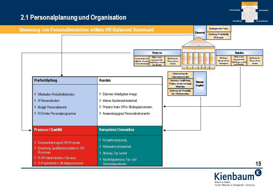 2.1 Personalplanung und Organisation