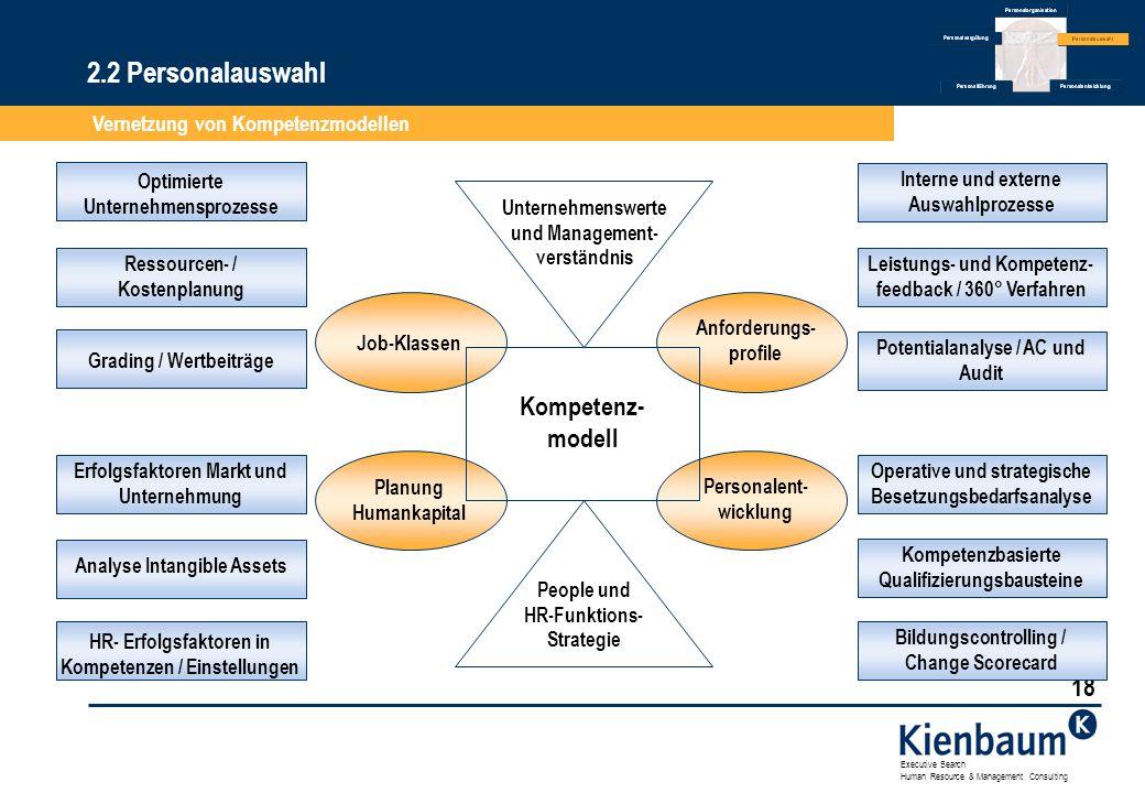 2.2 Personalauswahl Kompetenz-modell Vernetzung von Kompetenzmodellen