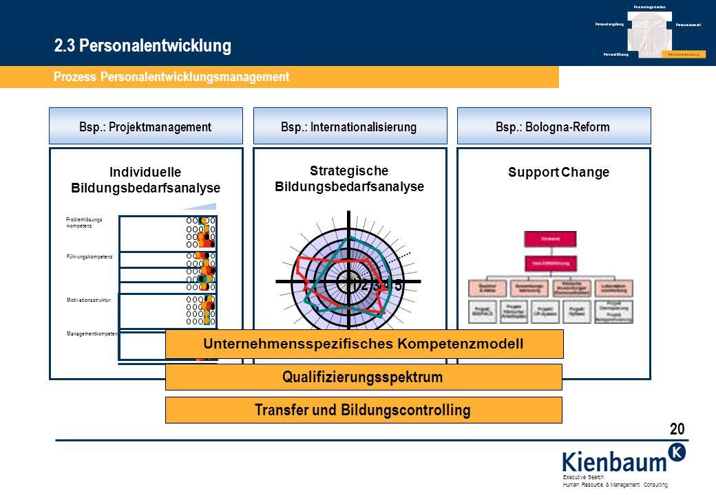 2.3 Personalentwicklung Prozess Personalentwicklungsmanagement 1 2 3 4
