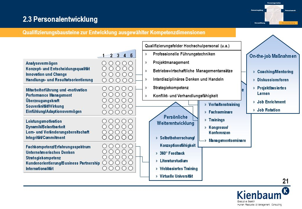 2.3 Personalentwicklung Qualifizierungsbausteine zur Entwicklung ausgewählter Kompetenzdimensionen.