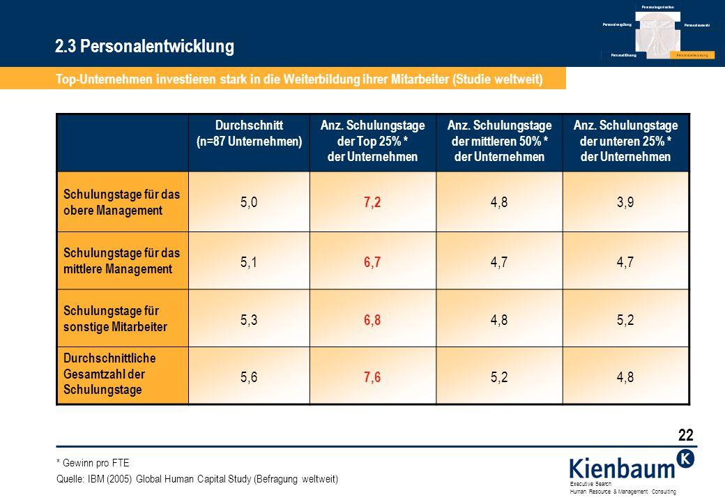 2.3 Personalentwicklung Top-Unternehmen investieren stark in die Weiterbildung ihrer Mitarbeiter (Studie weltweit)