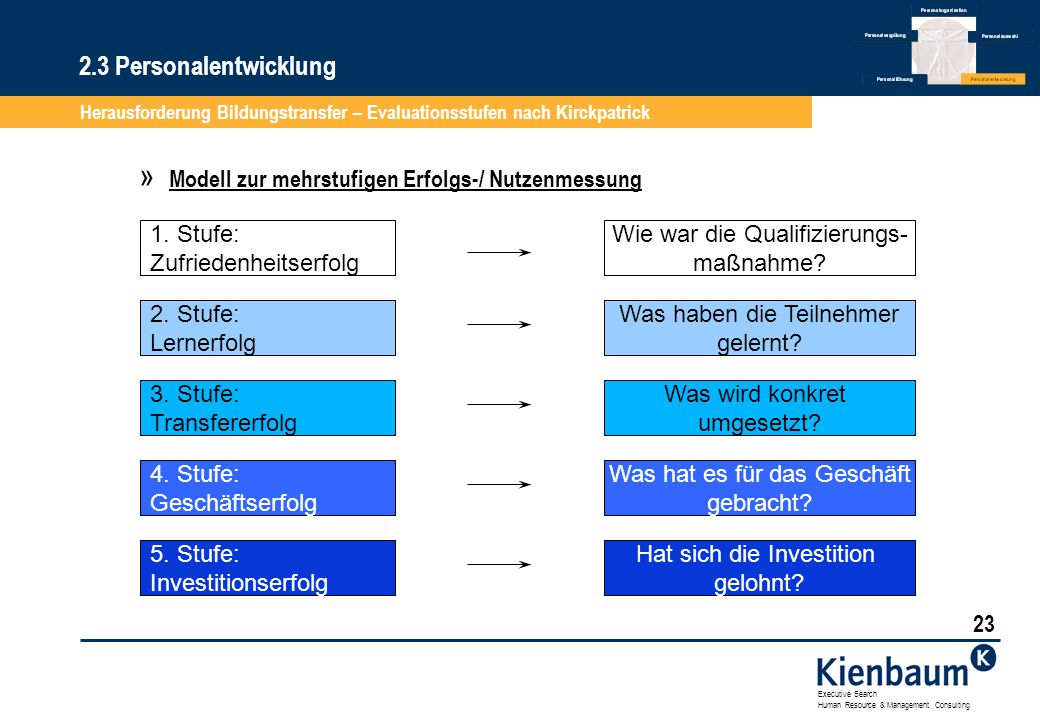 2.3 Personalentwicklung Herausforderung Bildungstransfer – Evaluationsstufen nach Kirckpatrick. Modell zur mehrstufigen Erfolgs-/ Nutzenmessung.