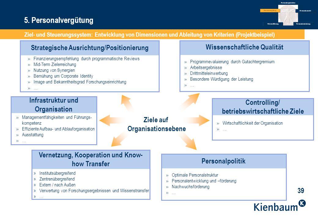 5. Personalvergütung Strategische Ausrichtung/Positionierung