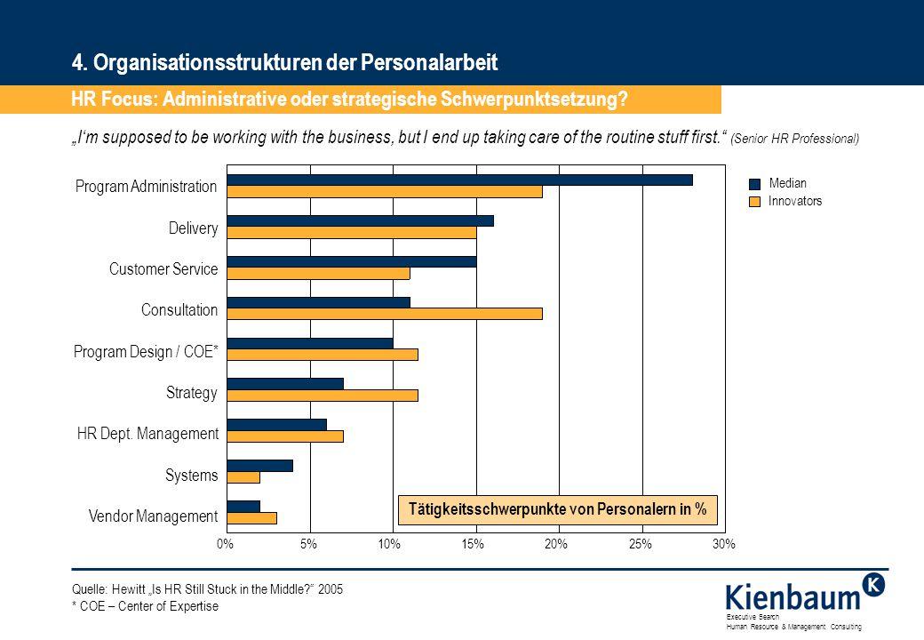 Tätigkeitsschwerpunkte von Personalern in %