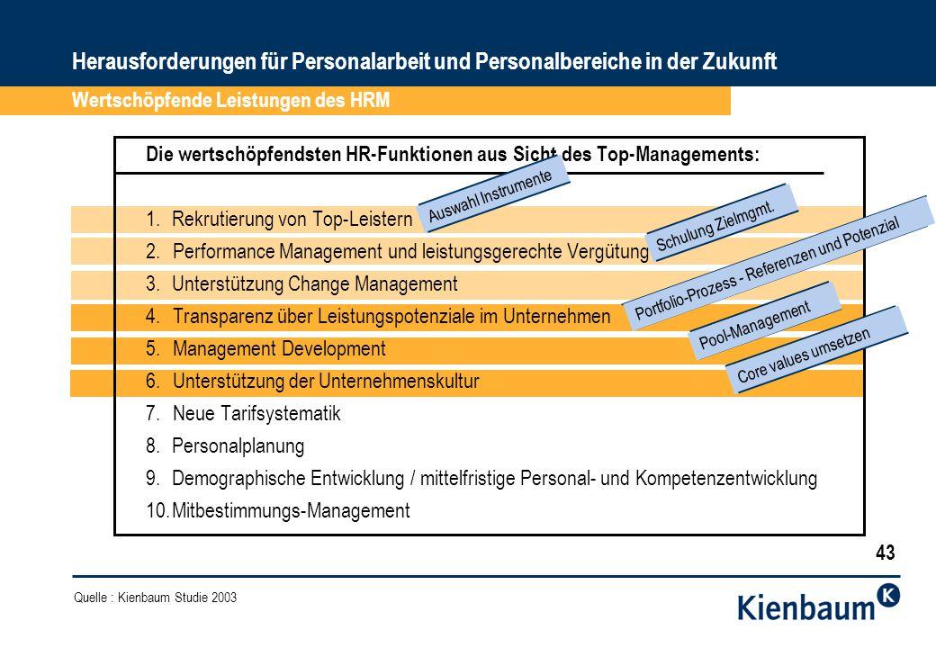 Herausforderungen für Personalarbeit und Personalbereiche in der Zukunft