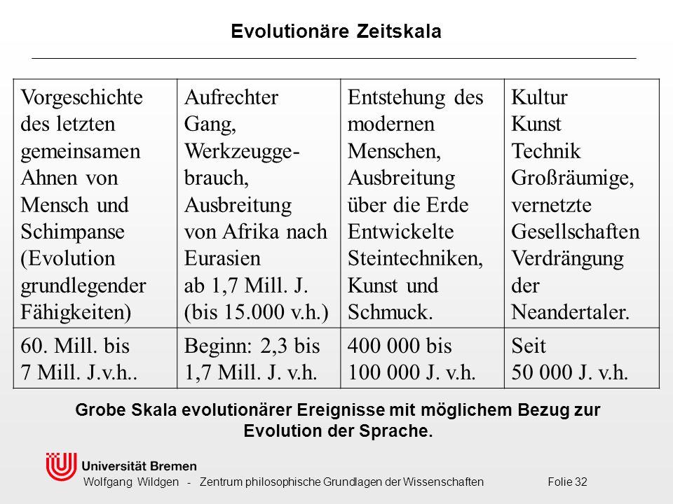 Evolutionäre Zeitskala