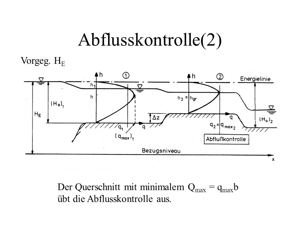 Abflusskontrolle(2) Vorgeg. HE