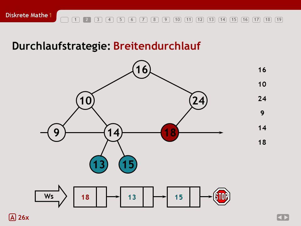 Durchlaufstrategie: Breitendurchlauf