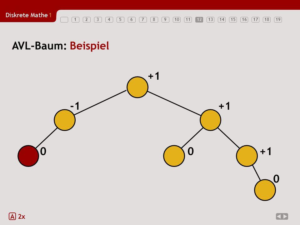 12 AVL-Baum: Beispiel +1 -1 +1 +1 A 2x