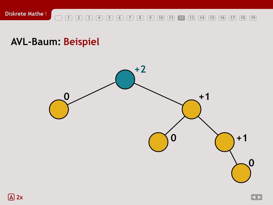 12 AVL-Baum: Beispiel +2 +1 +1 A 2x