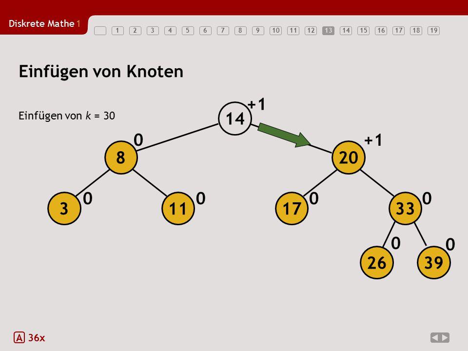 Einfügen von Knoten +1 14 +1 8 20 3 11 17 33 26 39 Einfügen von k = 30