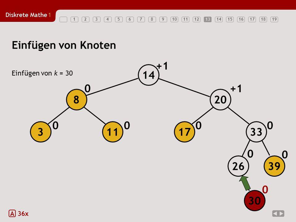 13 Einfügen von Knoten +1 14 Einfügen von k = 30 +1 8 20 3 11 17 33 26 39 30 A 36x