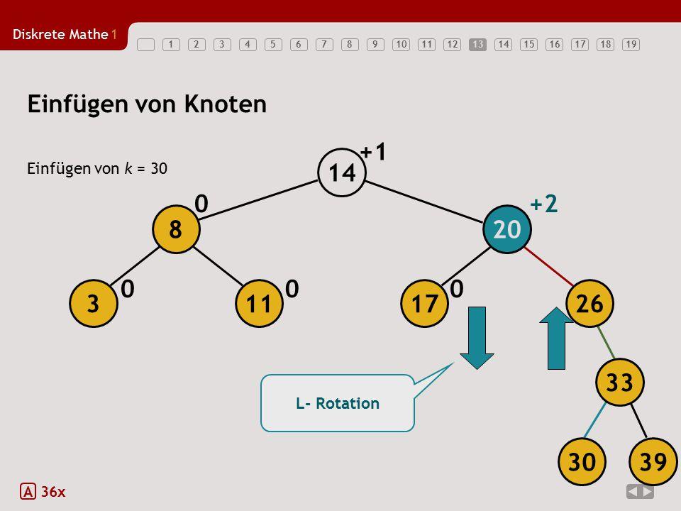 13 Einfügen von Knoten +1 14 Einfügen von k = 30 +2 8 20 3 11 17 26 33 L- Rotation 30 39 A 36x