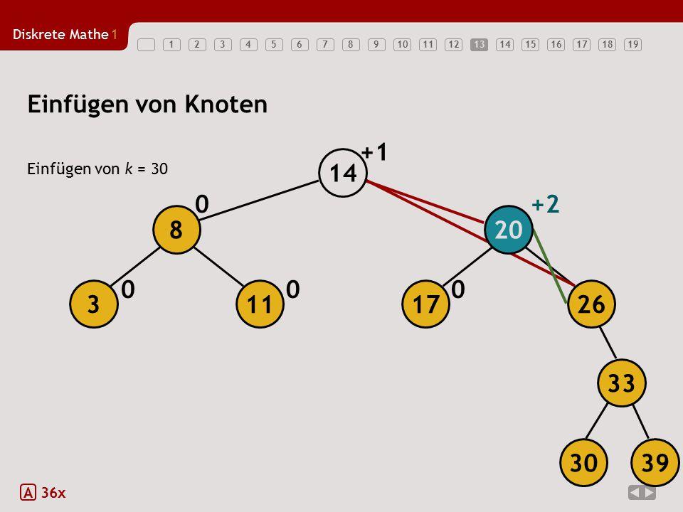 13 Einfügen von Knoten +1 14 Einfügen von k = 30 +2 8 20 3 11 17 26 33 30 39 A 36x