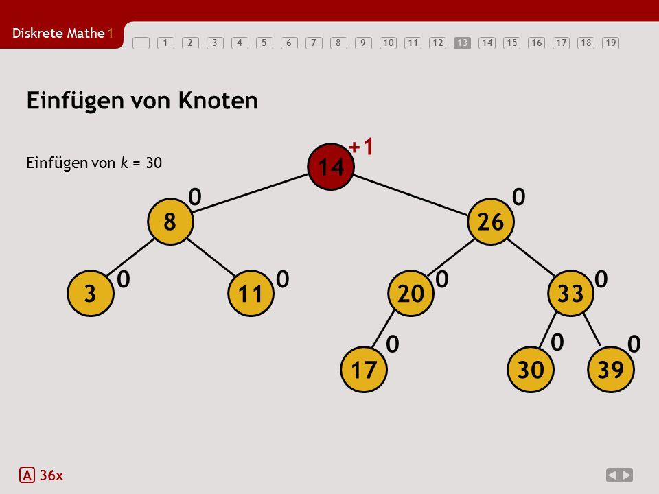 Einfügen von Knoten +1 14 8 26 3 11 20 33 17 30 39 Einfügen von k = 30