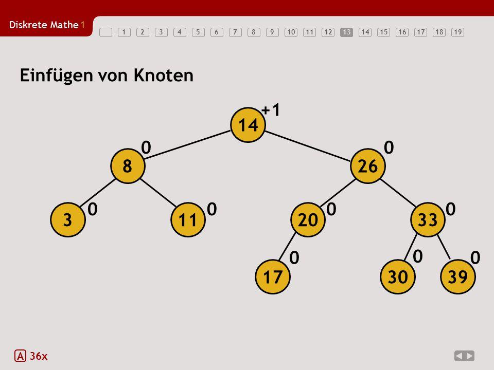 13 Einfügen von Knoten +1 14 8 26 3 11 20 33 17 30 39 A 36x