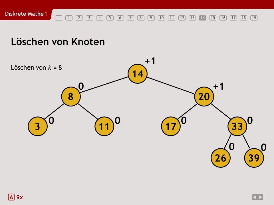 Löschen von Knoten +1 14 +1 8 20 3 11 17 33 26 39 Löschen von k = 8 A