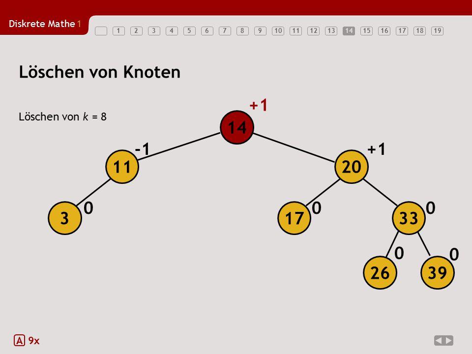 Löschen von Knoten +1 14 -1 +1 11 20 3 17 33 26 39 Löschen von k = 8 A