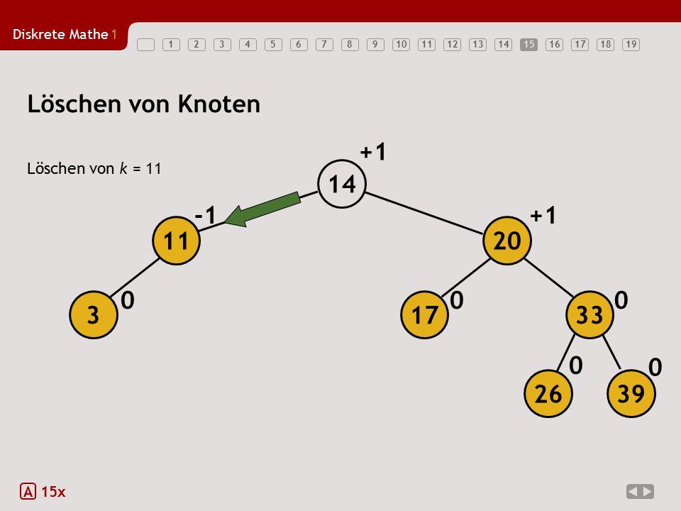 Löschen von Knoten +1 14 -1 +1 11 20 3 17 33 26 39 Löschen von k = 11