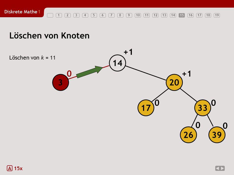 Löschen von Knoten +1 14 +1 3 20 17 33 26 39 Löschen von k = 11 A 15x