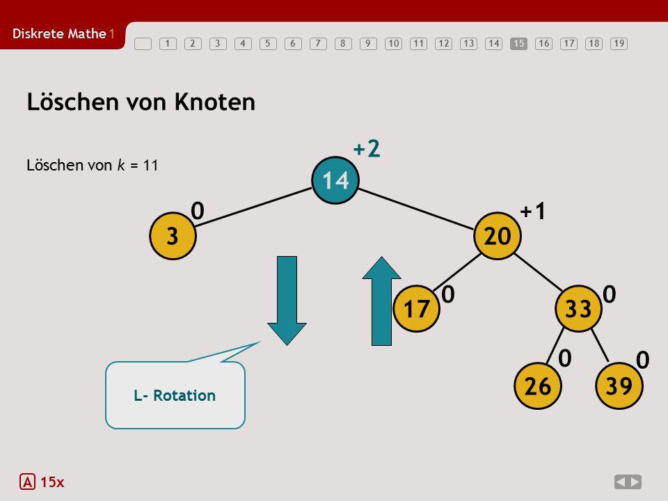 Löschen von Knoten +2 14 +1 3 20 17 33 26 39 Löschen von k = 11