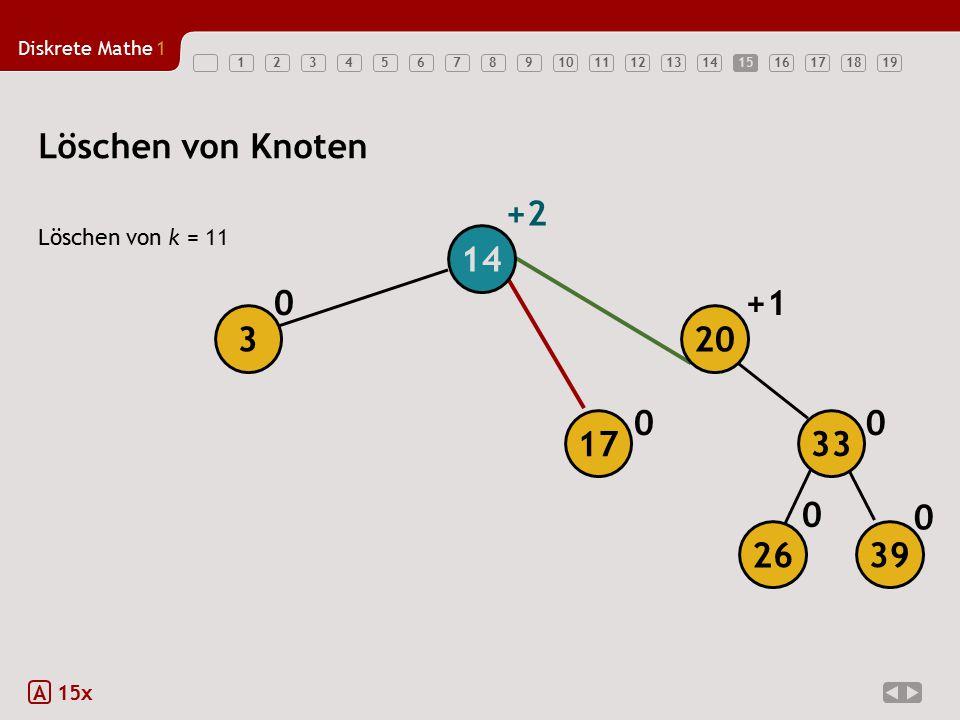 Löschen von Knoten +2 14 +1 3 20 17 33 26 39 Löschen von k = 11 A 15x